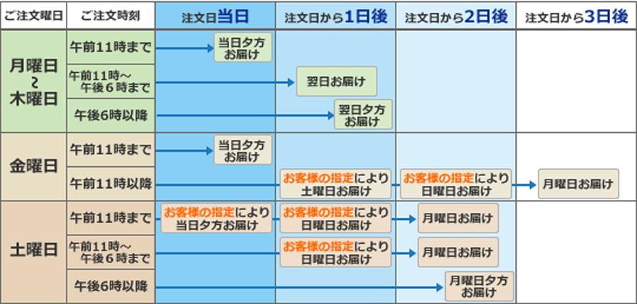 当日配送エリアお届け日程表(時間帯指定のない場合)
