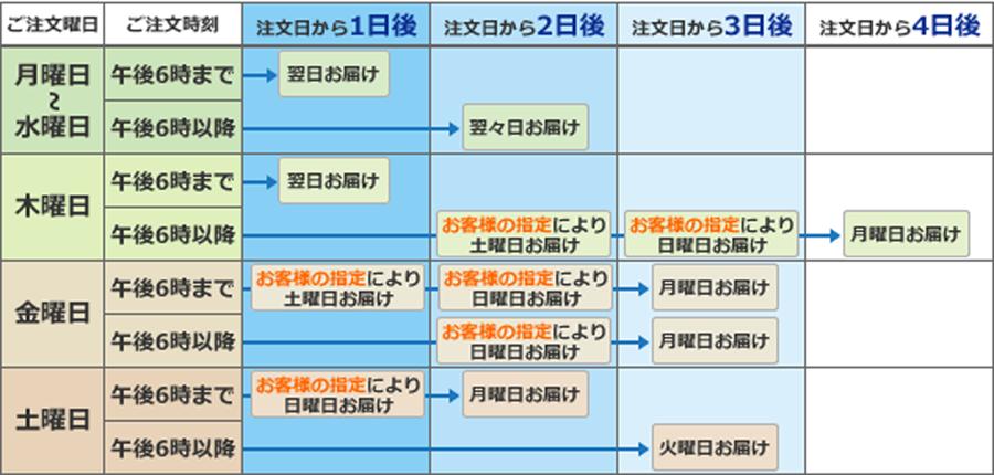 翌日配送エリアお届け日程表(時間帯指定のない場合)
